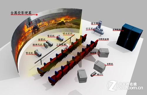 3D电影out了 4D、5D影院能否借势上位
