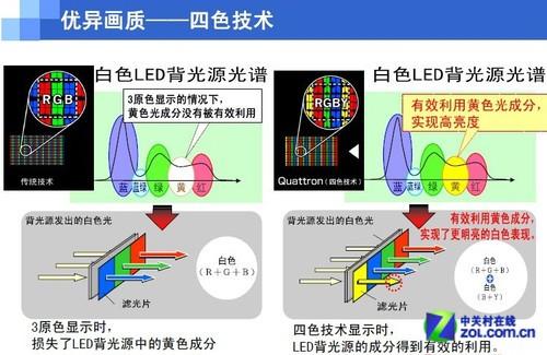 四色晶睿技术 夏普60��3D大屏仅售14600
